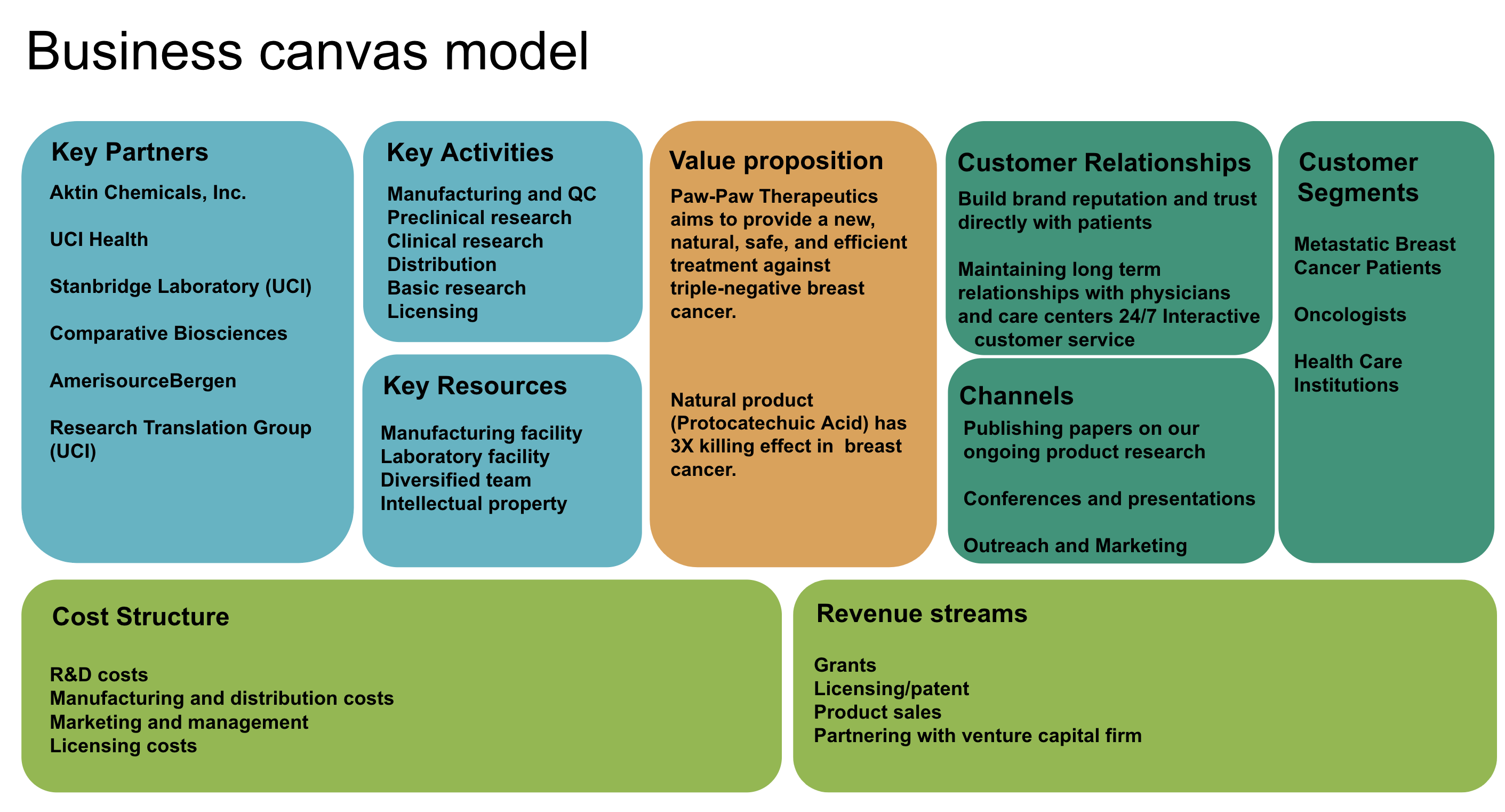 a screenshot of the business canvas model